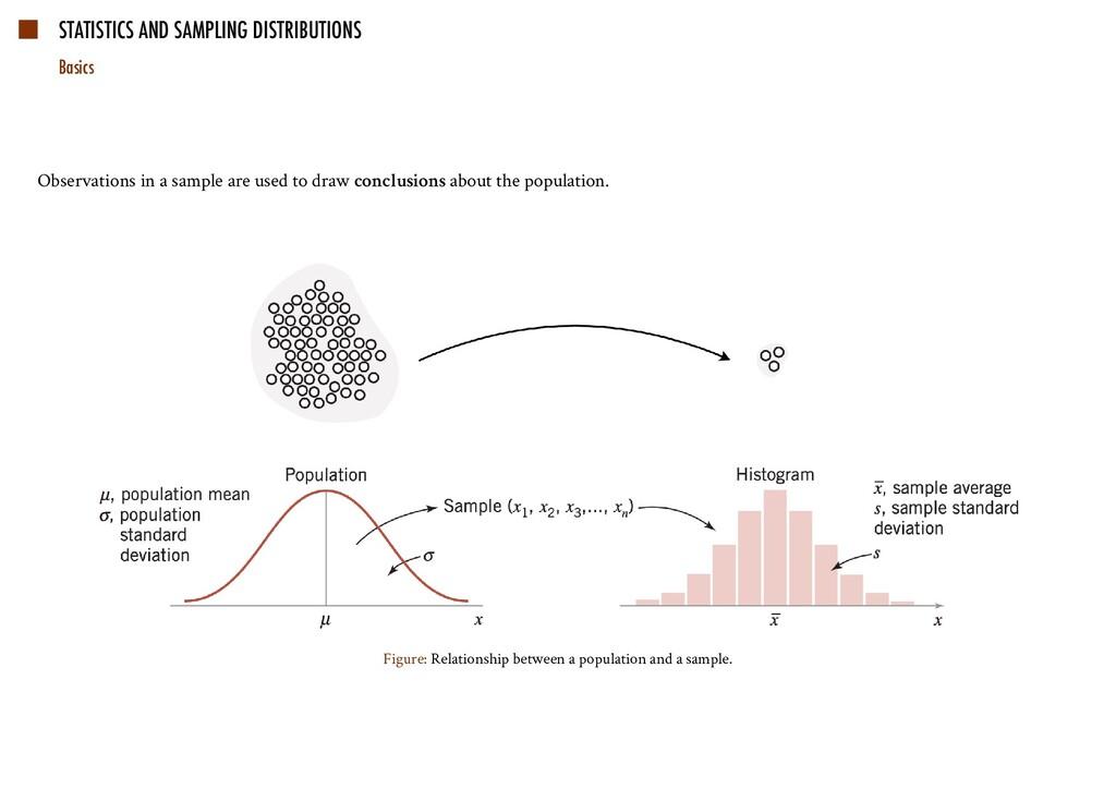 STATISTICS AND SAMPLING DISTRIBUTIONS Basics Ob...