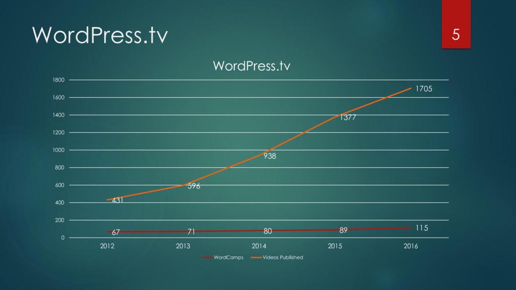 WordPress.tv 5 67 71 80 89 115 431 596 938 1377...