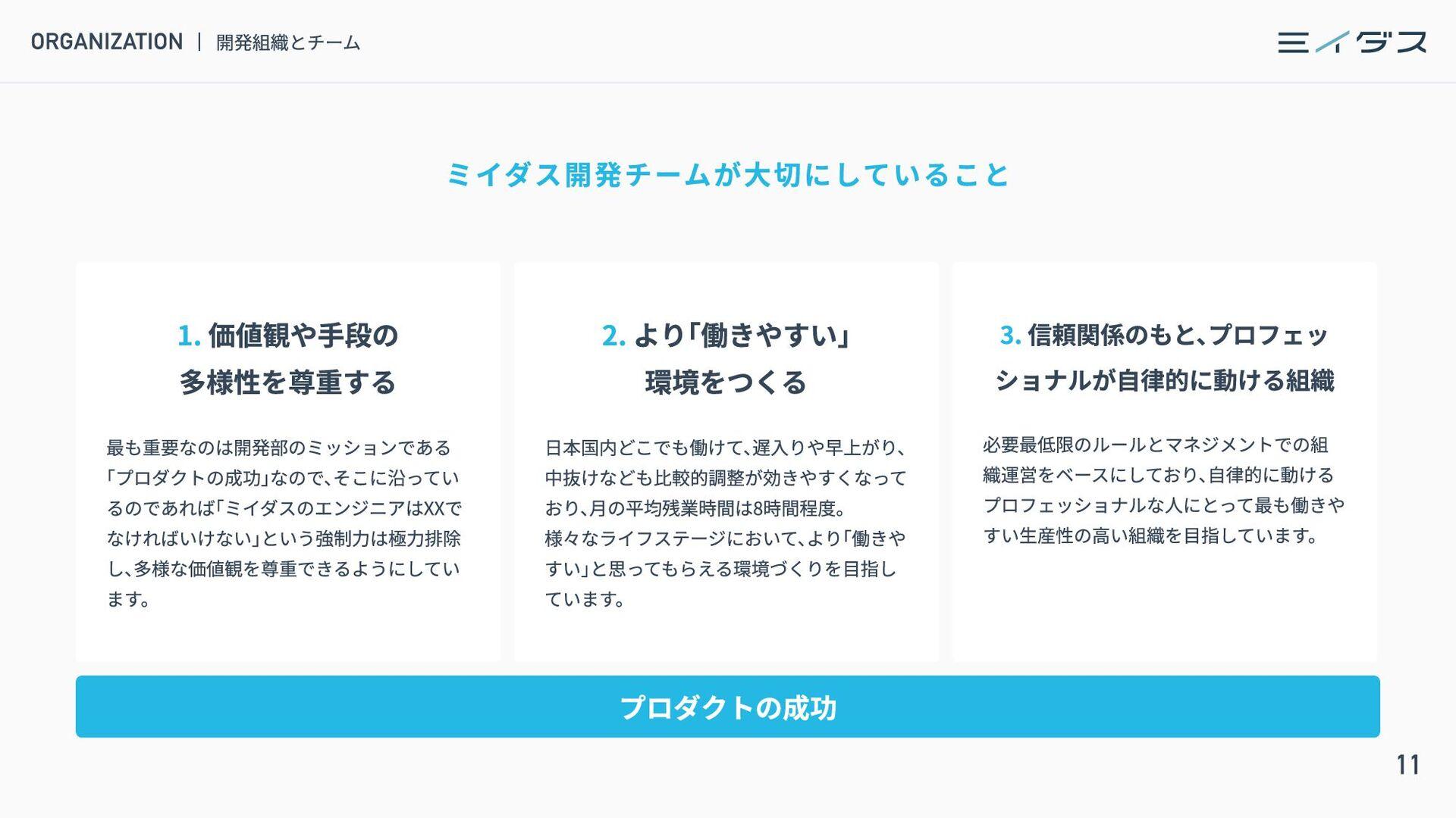 12 CONTENTS INTRODUCE ミイダス株式会社について 4 PRODUCT ミイ...