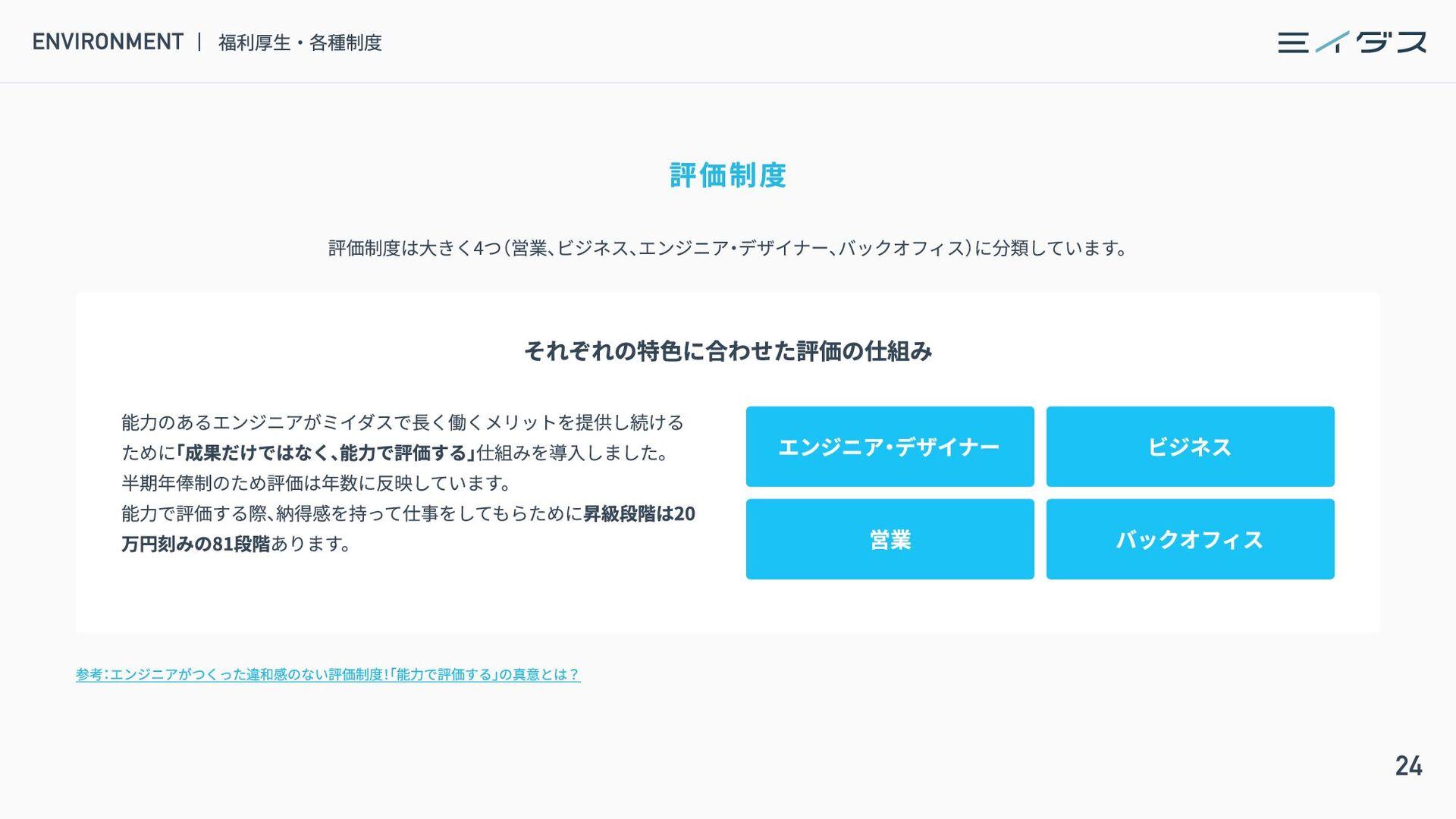 25 CONTENTS INTRODUCE ミイダス株式会社について 4 PRODUCT ミイ...