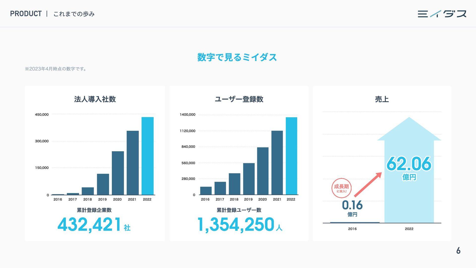 7 CONTENTS INTRODUCE ミイダス株式会社について 4 PRODUCT ミイダ...