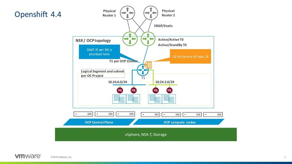 5 ©2018 VMware, Inc. NSX / OCP topology 10.24.0...