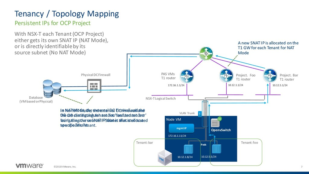 7 ©2018 VMware, Inc. Tenancy / Topology Mapping...