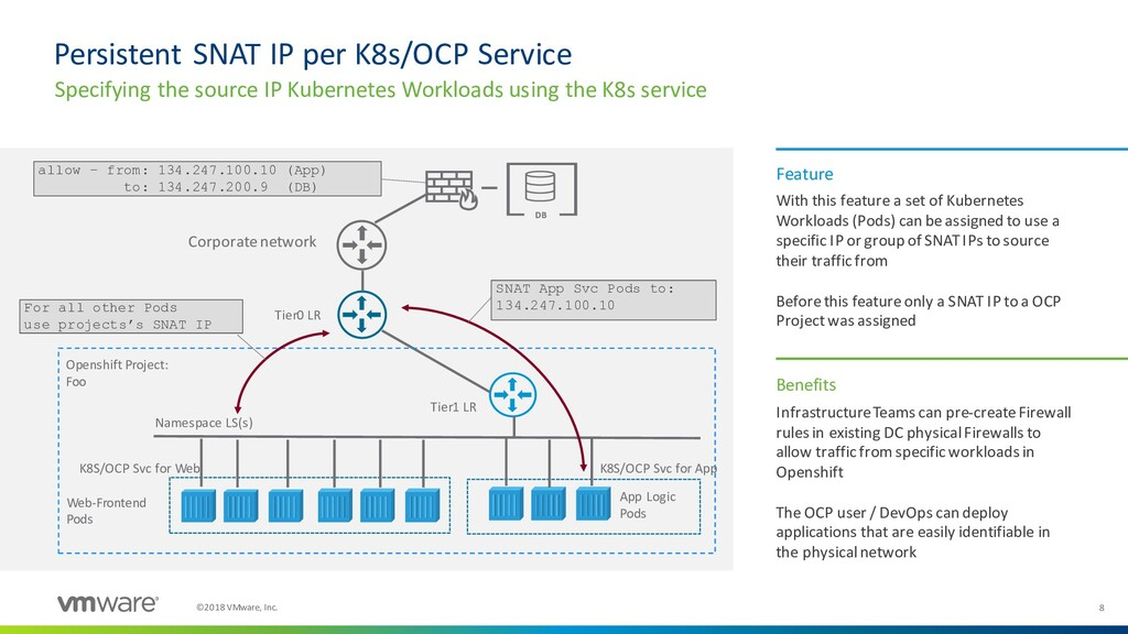8 ©2018 VMware, Inc. Infrastructure Teams can p...