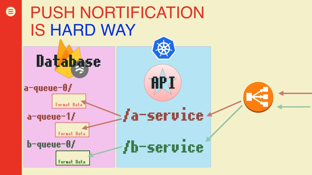 PUSH NORTIFICATION IS HARD WAY Database /a-serv...