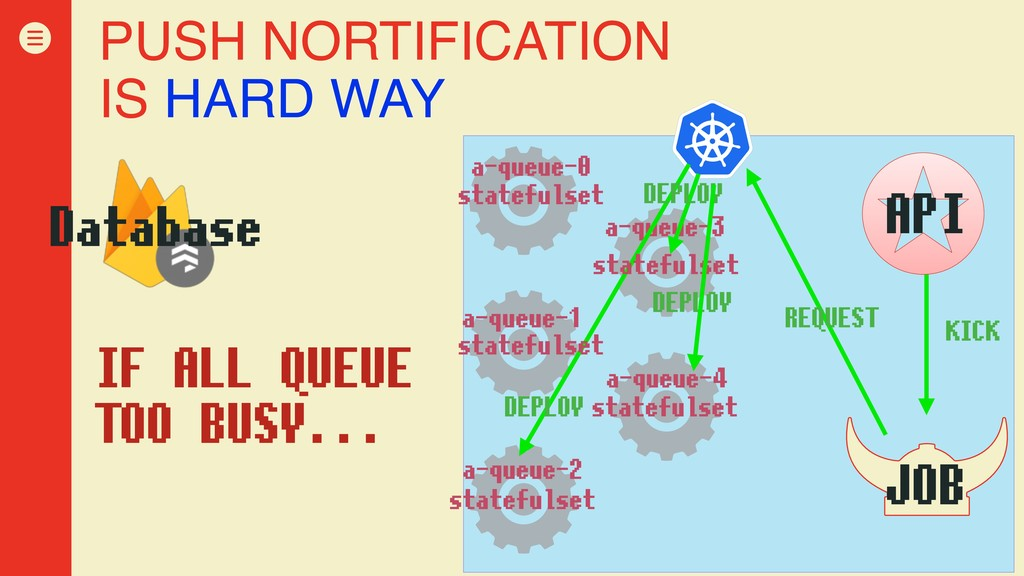 PUSH NORTIFICATION IS HARD WAY IF ALL QUEUE TOO...