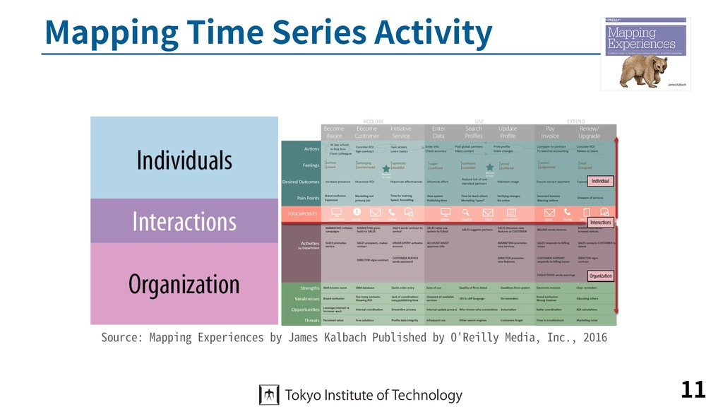Mapping Time Series Activity 11 Source: Mapping...