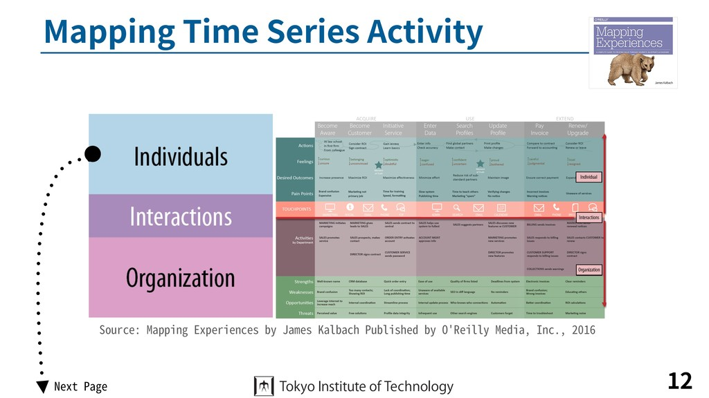 Mapping Time Series Activity 12 Source: Mapping...