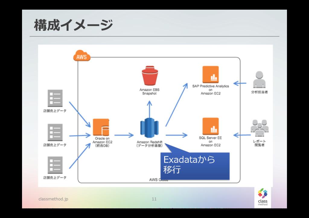 構成イメージ classmethod.jp 11 Exadataから 移⾏行行