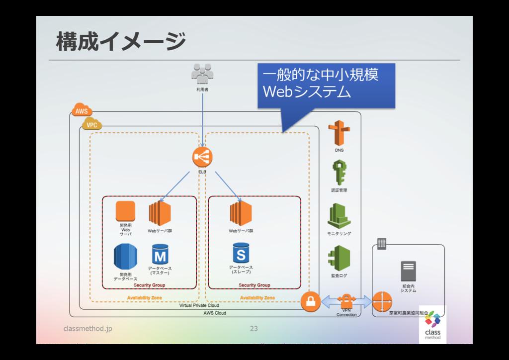 構成イメージ classmethod.jp 23 ⼀一般的な中⼩小規模 Webシステム
