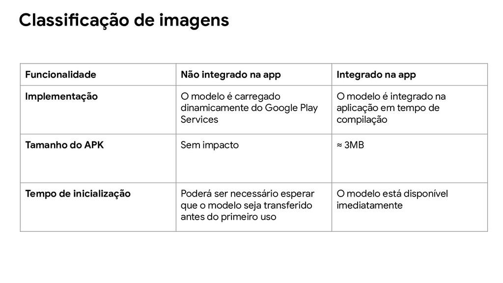 Classificação de imagens Funcionalidade Não int...