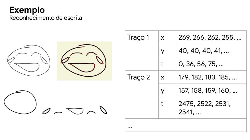 Exemplo Reconhecimento de escrita Traço 1 x 269...