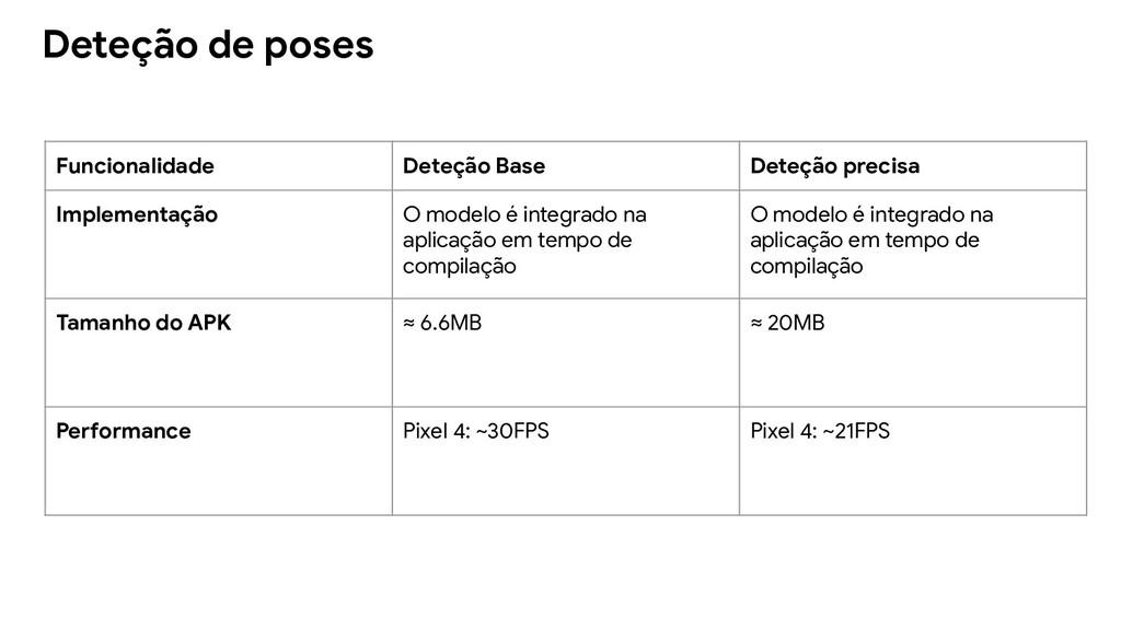Deteção de poses Funcionalidade Deteção Base De...