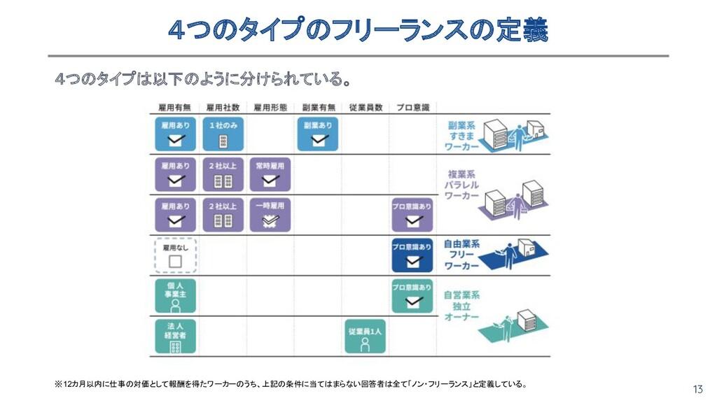 13 4つのタイプのフリーランスの定義 4つのタイプは以下のように分けられている。  ※1...
