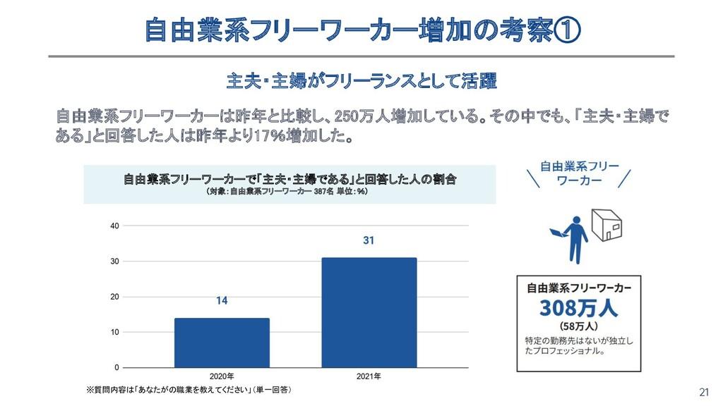 21 自由業系フリーワーカーは昨年と比較し、250万人増加している。その中でも、「主夫・主婦で...