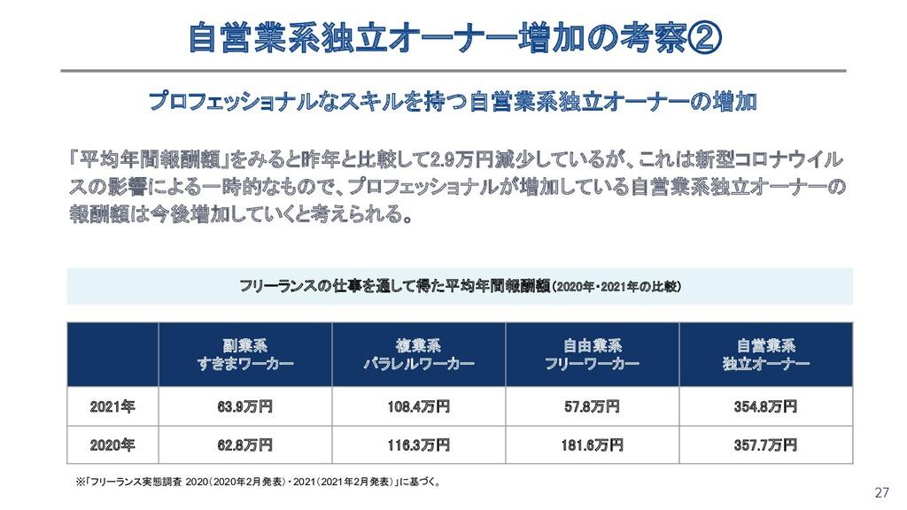 27 「平均年間報酬額」をみると昨年と比較して2.9万円減少しているが、これは新型コロナウイル...