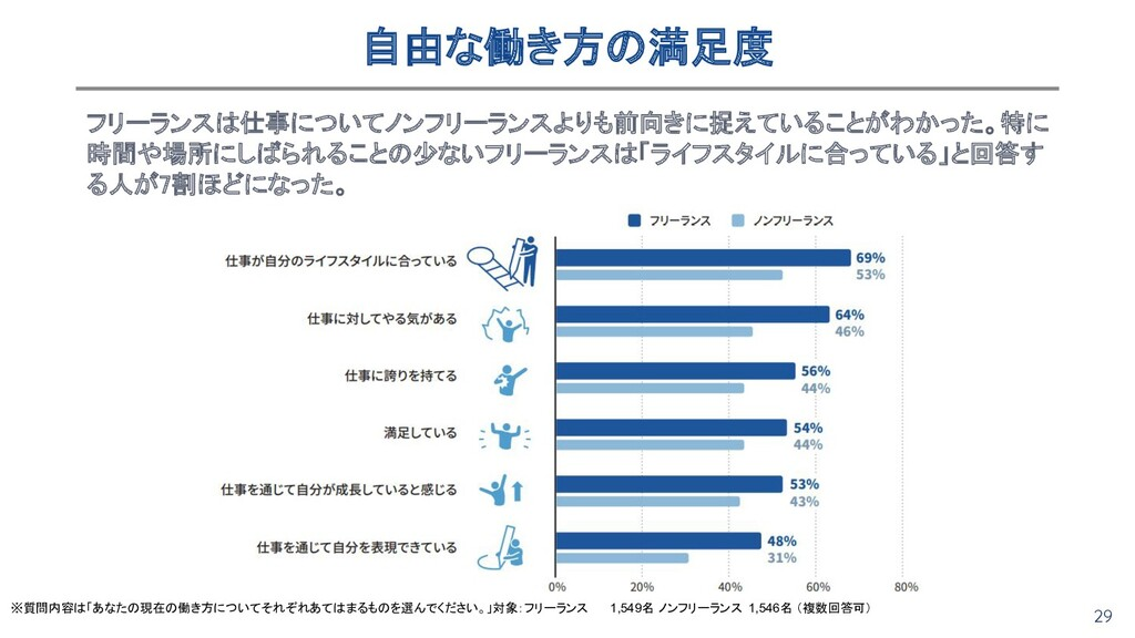 29 自由な働き方の満足度 フリーランスは仕事についてノンフリーランスよりも前向きに捉えてい...