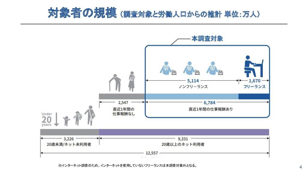 4 対象者の規模 (調査対象と労働人口からの推計 単位:万人) ※インターネット調査のため、...