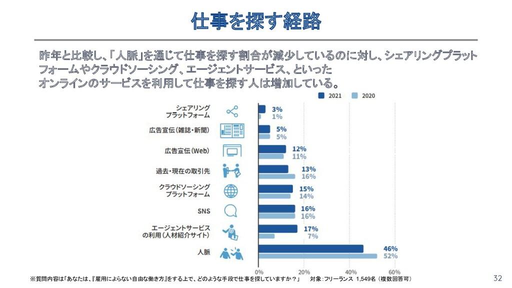 32 仕事を探す経路 昨年と比較し、「人脈」を通じて仕事を探す割合が減少しているのに対し、シ...