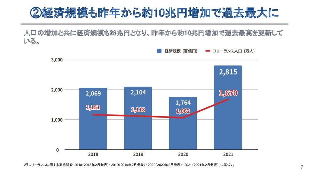 7 ②経済規模も昨年から約10兆円増加で過去最大に 人口の増加と共に経済規模も28兆円となり...