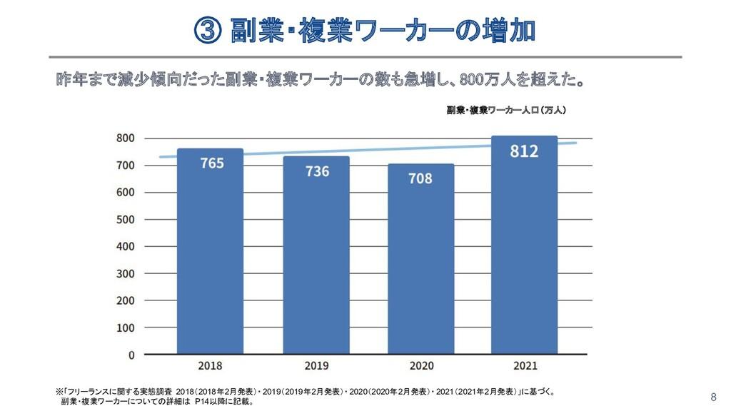 8 ③ 副業・複業ワーカーの増加 昨年まで減少傾向だった副業・複業ワーカーの数も急増し、80...