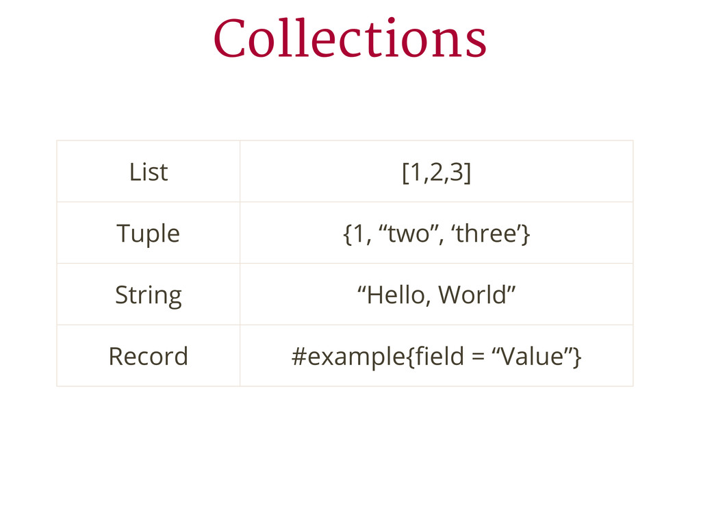 """Collections List [1,2,3] Tuple {1, """"two"""", 'thre..."""