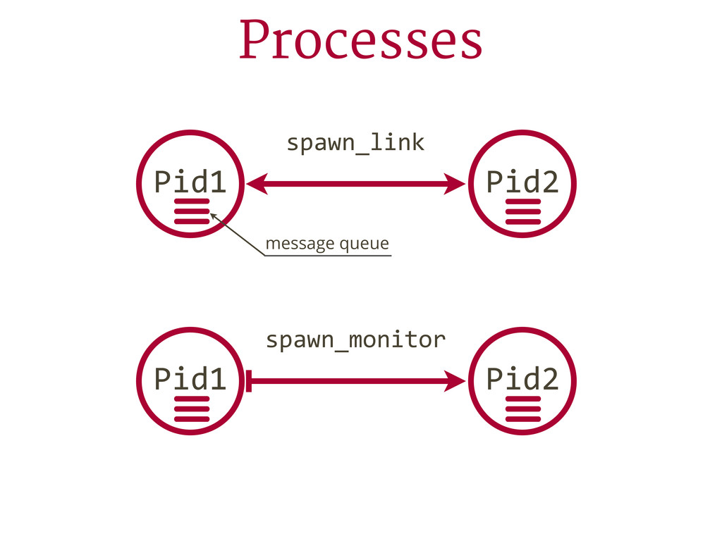 Processes spawn_link spawn_monitor Pid1 ☰ Pid2 ...