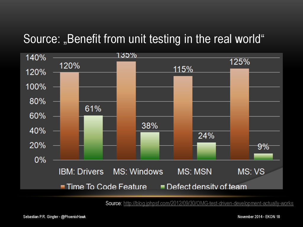 "Source: ""Benefit from unit testing in the real ..."