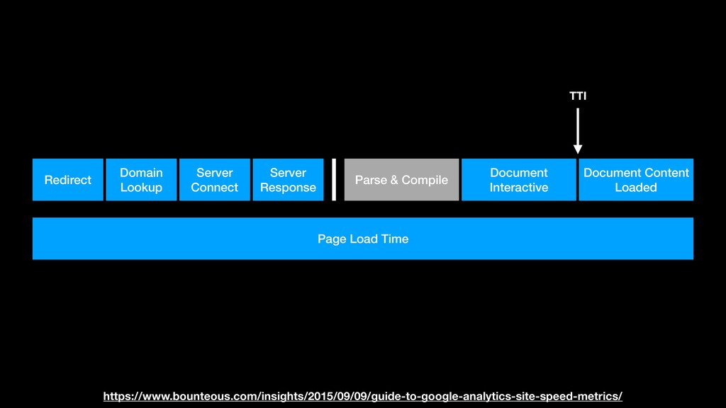 Page Load Time Redirect Domain Lookup Server Co...