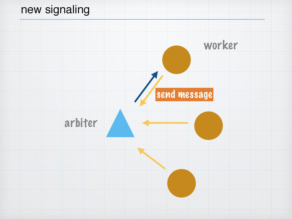 arbiter worker new signaling send message