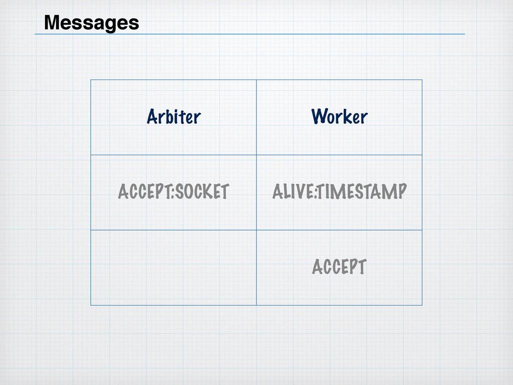 Messages Arbiter Worker ACCEPT:SOCKET ALIVE:TIM...
