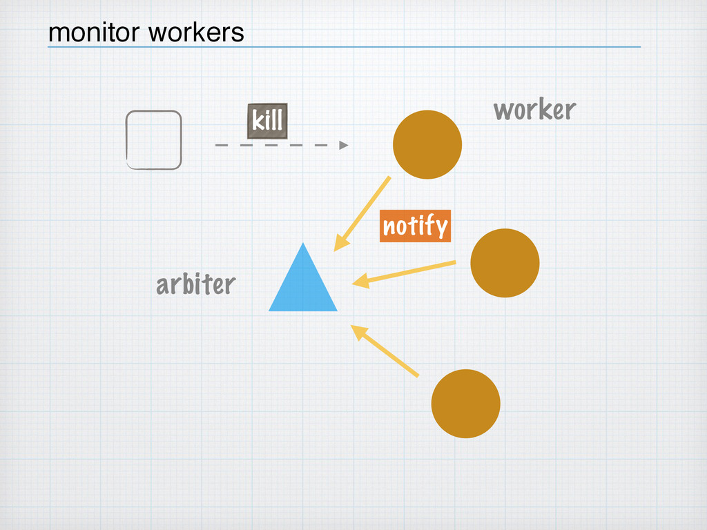 arbiter worker notify monitor workers kill