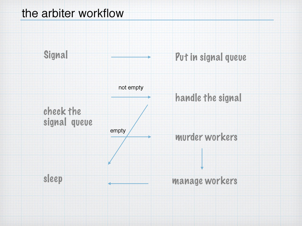 the arbiter workflow Signal check the  signal q...