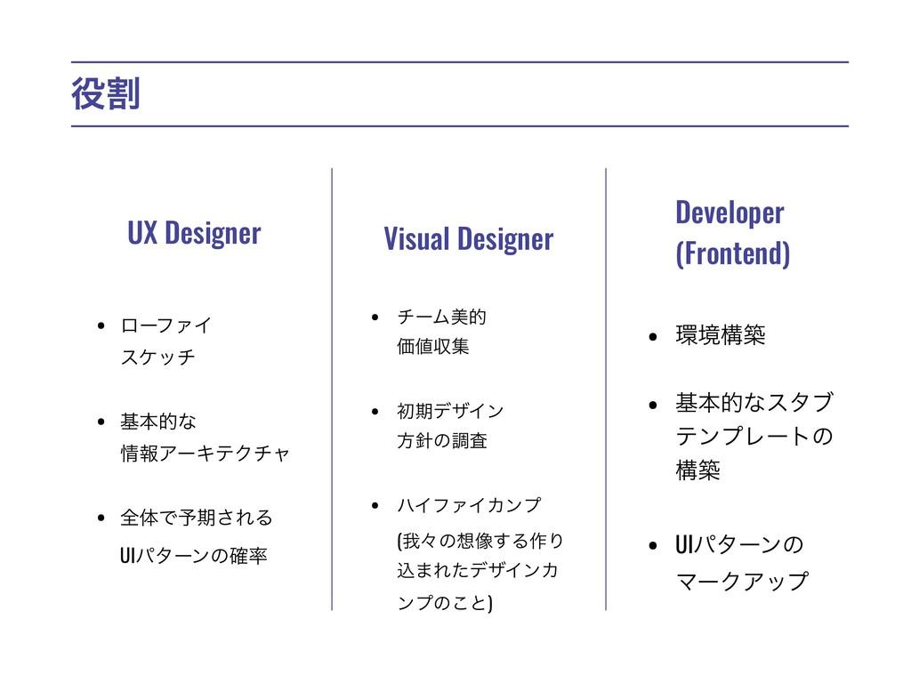 ׂ UX Designer Visual Designer Developer (Front...