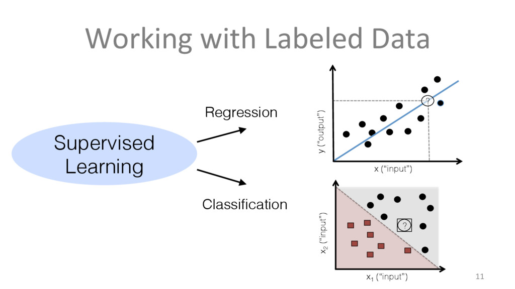 Working with Labeled Data 11 Supervised Learnin...