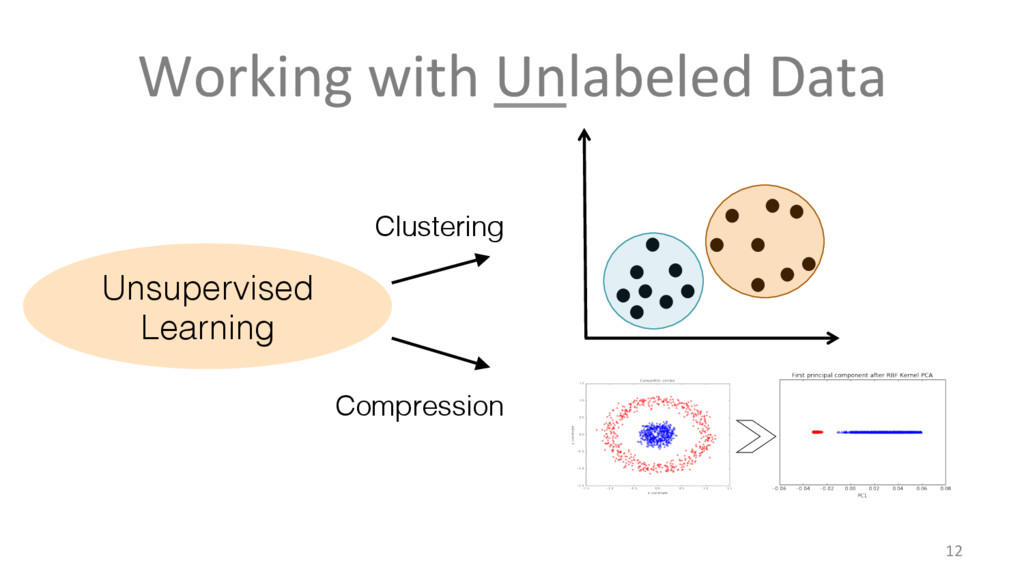 Working with Unlabeled Data 12 Unsupervised Lea...