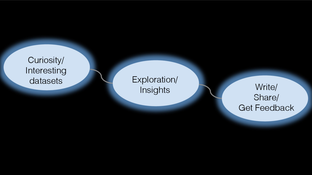 Curiosity/ Interesting datasets! Exploration/! ...