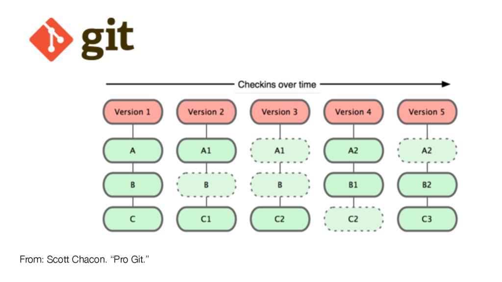 "From: Scott Chacon. ""Pro Git."""