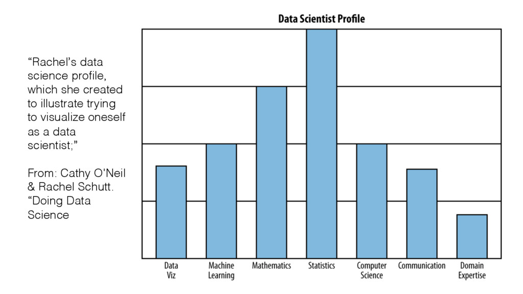 """Rachel's data science profile, which she create..."