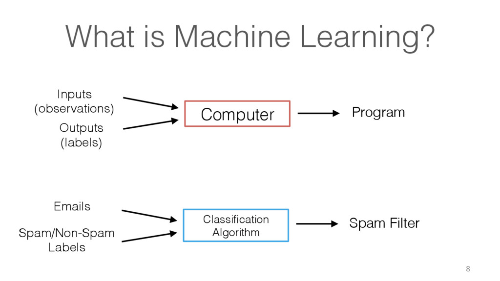 What is Machine Learning?! 8 Outputs ! (labels)...