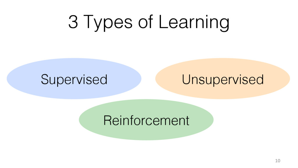3 Types of Learning! 10 Reinforcement! Supervis...