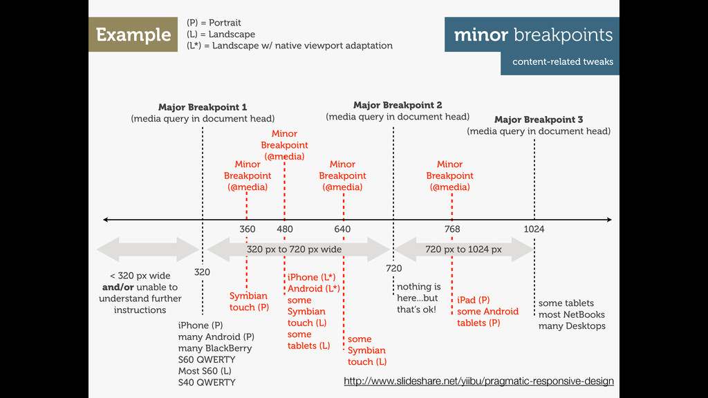 Major Breakpoint 3 (media query in document hea...