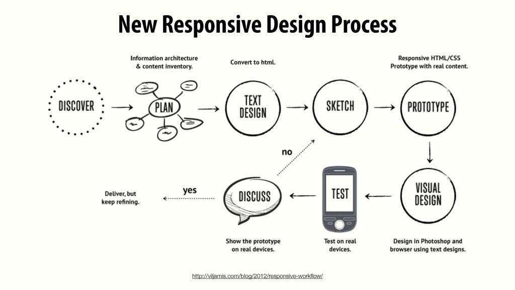 New Responsive Design Process http://viljamis.c...