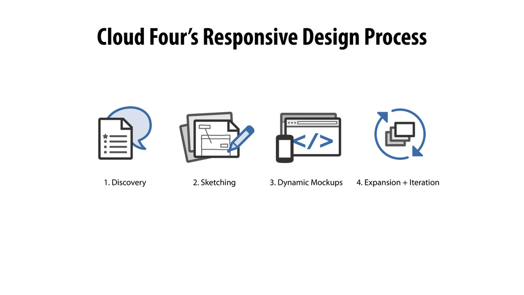1. Discovery 2. Sketching 3. Dynamic Mockups 4....
