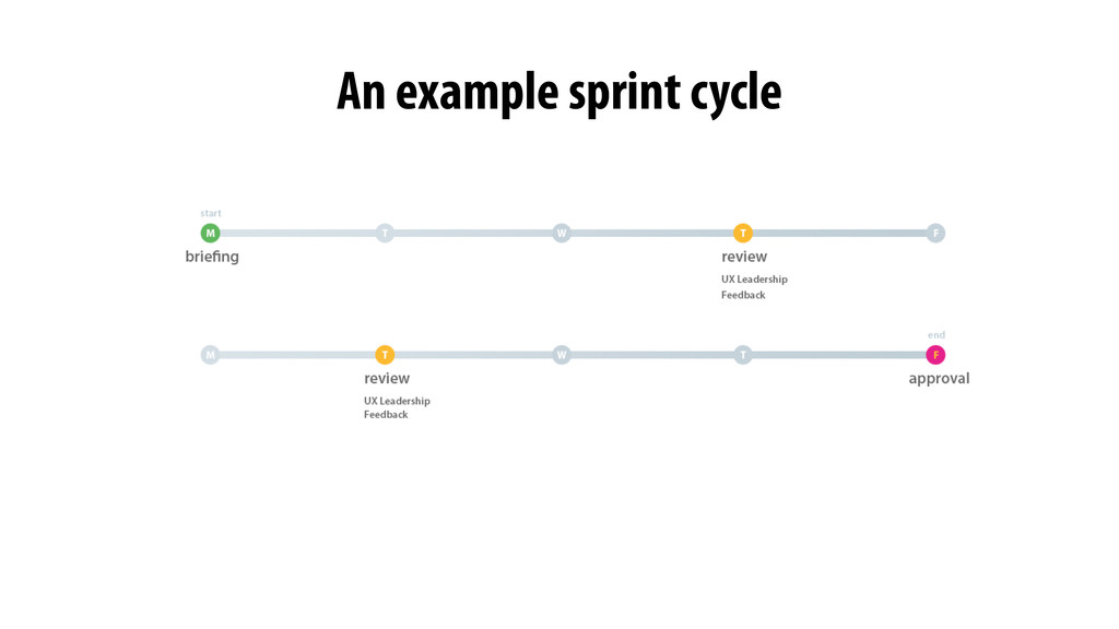 An example sprint cycle