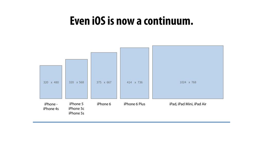 320 iPad, iPad Mini, iPad Air x 480 x 568 320 x...