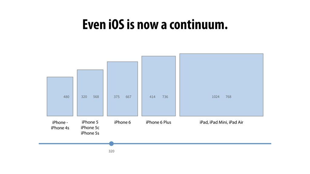 iPad, iPad Mini, iPad Air 480 320 568 320 667 3...