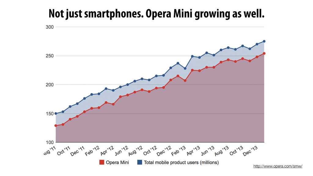 http://www.opera.com/smw/ Not just smartphones....
