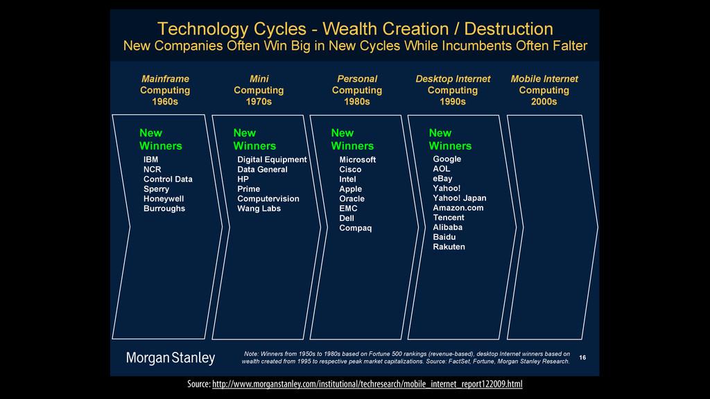 Technology Cycles - Wealth Creation / Destructi...