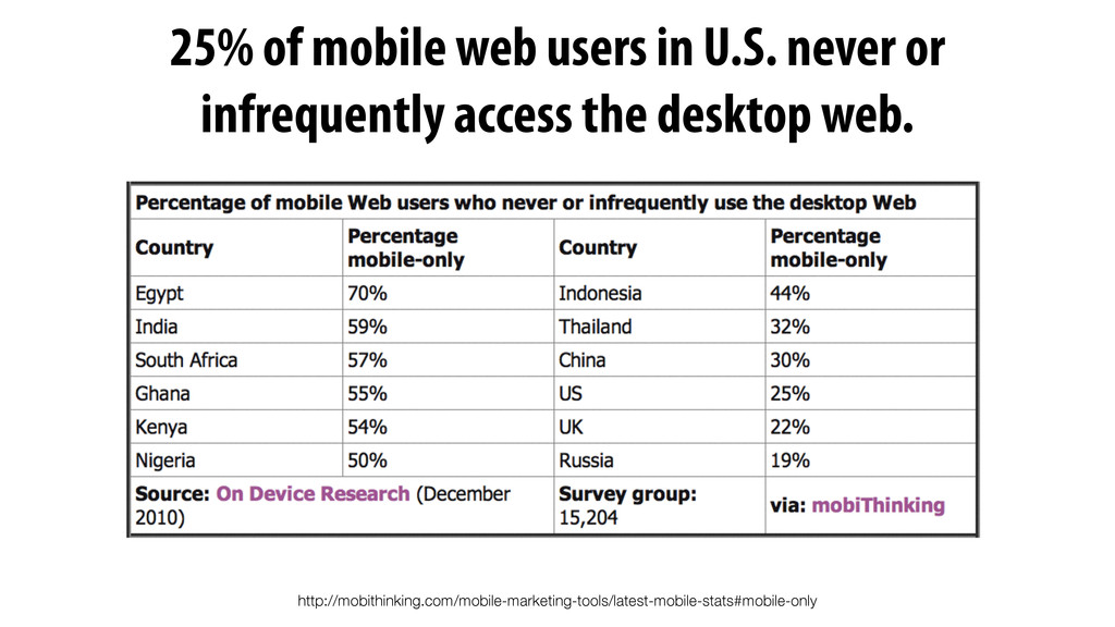 http://mobithinking.com/mobile-marketing-tools/...